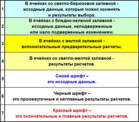Таблица с правилами форматирования
