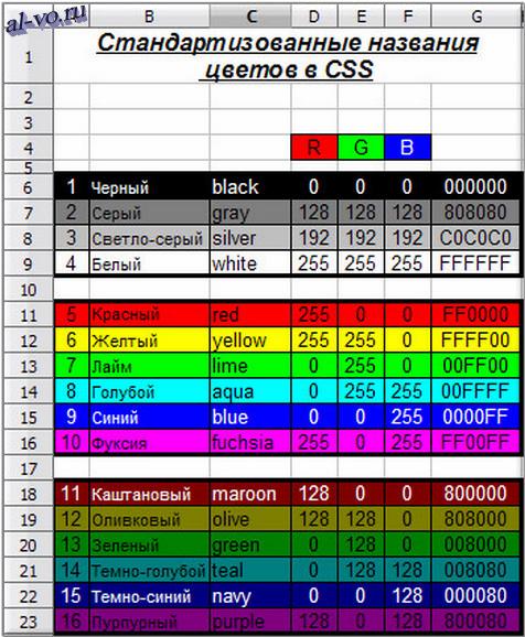Стандартизованные названия цветов в CSS