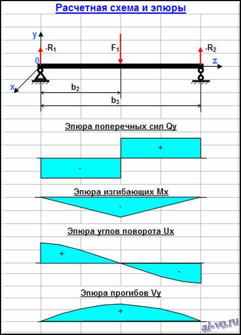 Расчетная схема балки и эпюры