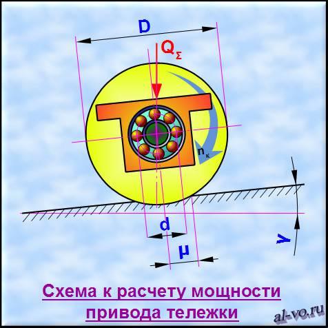 Схема к расчету мощности привода тележки