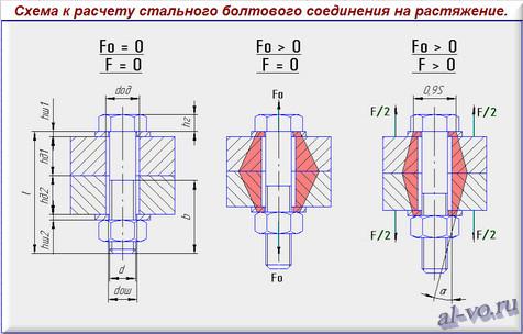Схема к расчету стального болтового соединения на растяжение