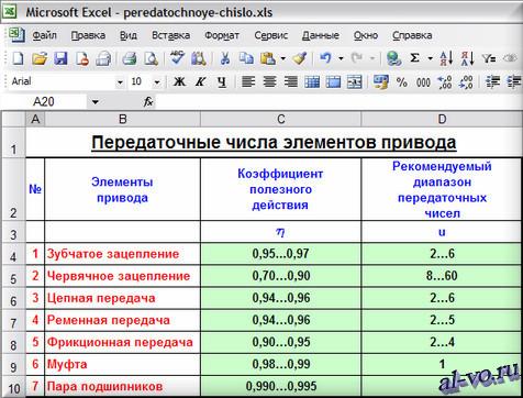 Таблица: Передаточные числа и КПД элементов привода