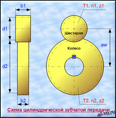 Схема цилиндрической зубчатой передачи с основными размерами