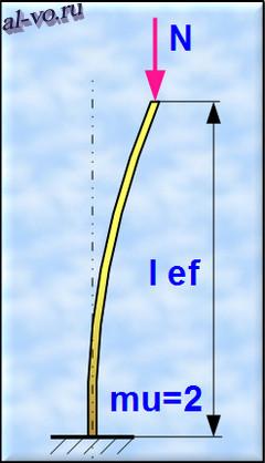 Нагруженный вертикальной силой стержень с заделкой с одной стороны и свободным концом с другой