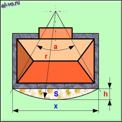 Расчетная схема сегмента круга