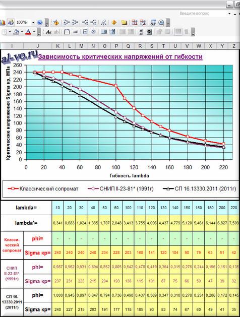 Три графика зависимостей критических напряжений от гибкости, рассчитанные по различным алгоритмам