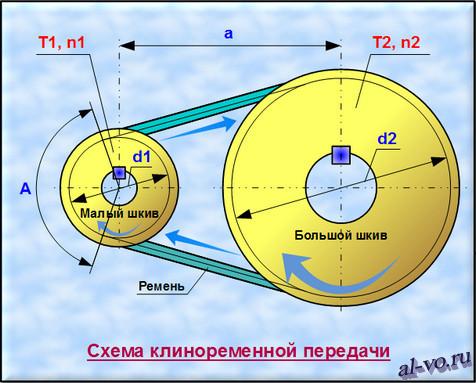 Схема клиноременной передачи с размерами