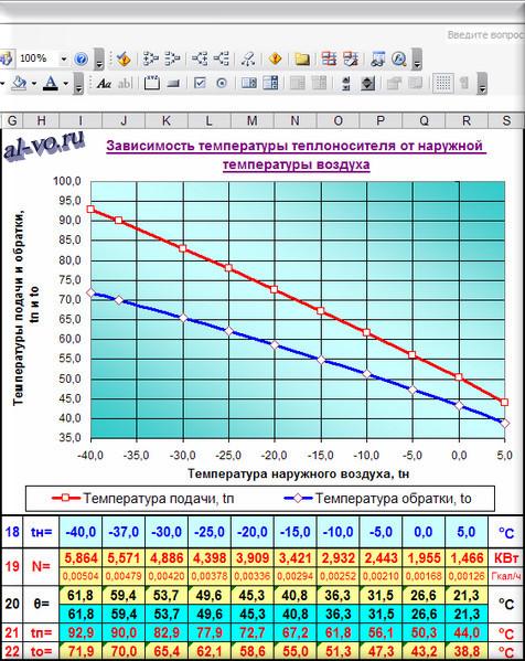 Таблица и графики зависимости температуры теплоносителя от наружной температуры воздуха
