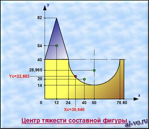 Чертеж составной фигуры с координатами центра тяжести