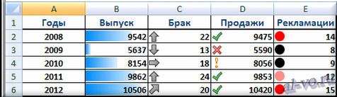 Фрагмент файла Excel 2007 с примером условного форматирования