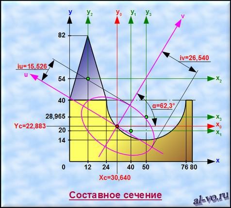 Чертеж составного сечения с эллипсом инерции
