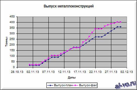 """Графики в Excel """"Выпуск металлоконструкций"""" вариант №1"""