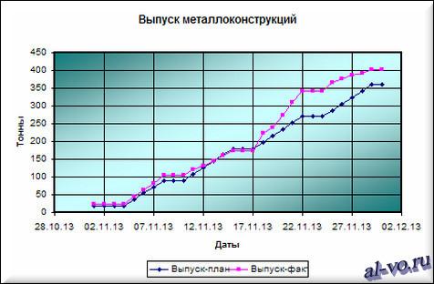 """Графики в Excel """"Выпуск металлоконструкций"""" вариант №2"""