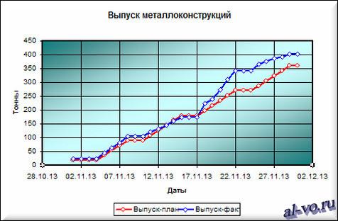 """Графики в Excel """"Выпуск металлоконструкций"""" вариант №3"""