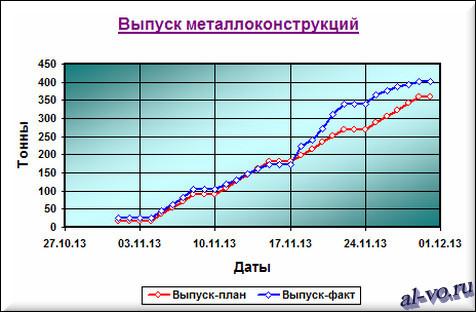 """Графики в Excel """"Выпуск металлоконструкций"""" вариант №4"""