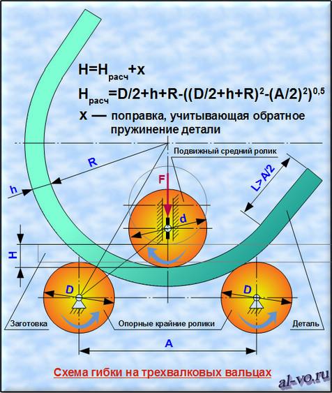 Схема гибки на трехвалковых вальцах с формулами