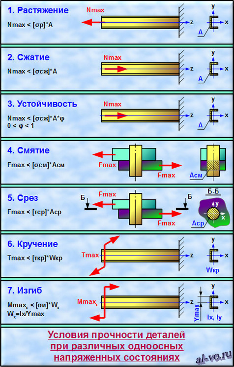 Условия прочности при различных деформациях