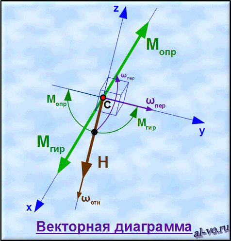 Векторная диаграмма моментов и угловых скоростей волчка