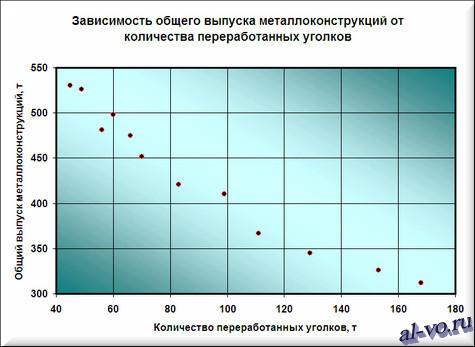 Зависимость общего выпуска металлоконструкций от количества переработанных уголков