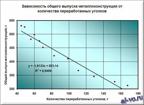 Аппроксимация табличной зависимости прямой линией