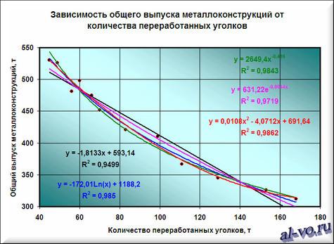 Линейная, степенная, логарифмическая, экспоненциальная и полиномиальная аппроксимации