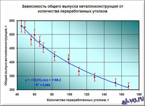 Аппроксимация табличной зависимости логарифмической кривой