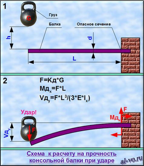 Схема к расчетам на прочность и прогиб консольной балки при ударе