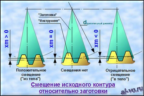 Три варианта положения рейки исходного контура относительно заготовки