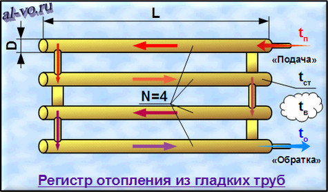 Регистры отопления из гладких труб