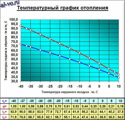 Температурный график отопления в Excel