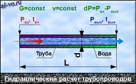Гидравлический расчет трубопроводов. Схема.