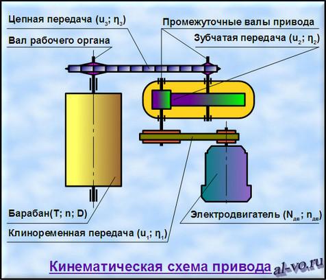 Кинематическая схема привода ленточного конвейера
