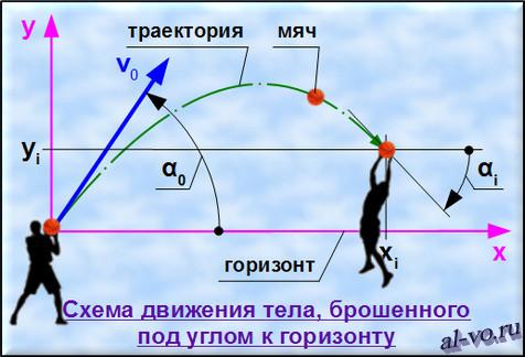 Траектория полета мяча и система координат