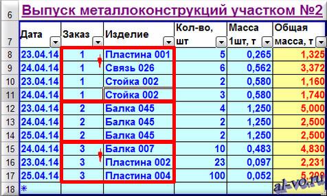 База данных в Excel-сортировка по нескольким столбцам-11s