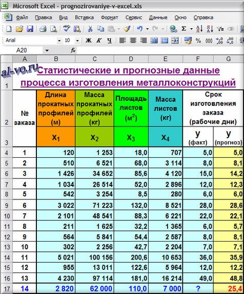 Прогнозирование в Excel сроков изготовления заказов