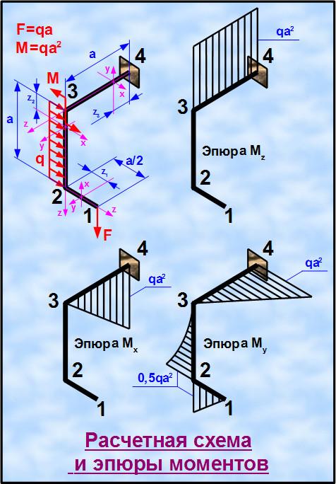 Схема и эпюры к задаче на изгиб с кручением