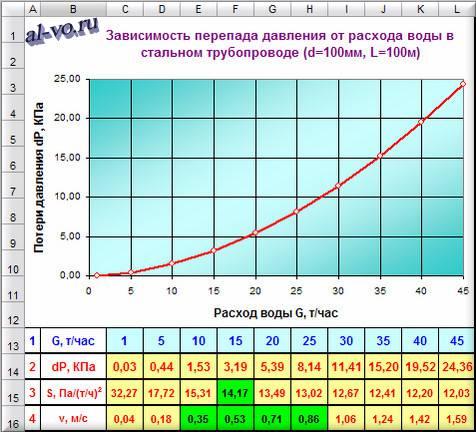 График зависимости давления от расхода