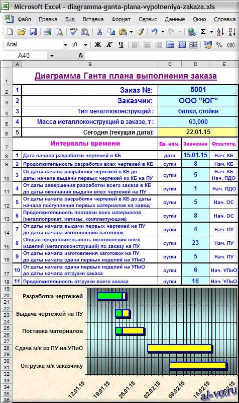 Диаграмма Ганта в Excel плана выполнения заказа