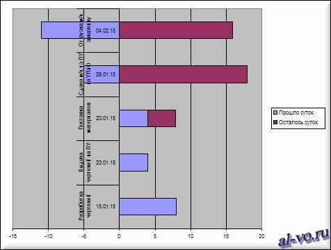 Заготовка диаграммы Ганта в Excel-20s