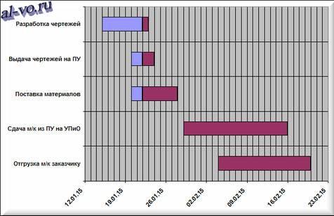 Диаграмма Ганта в Excel до форматирования-20s