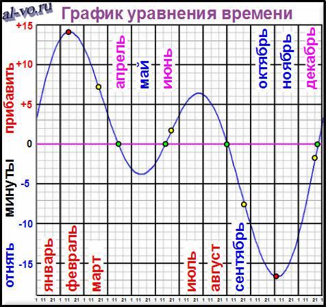 grafik-uravneniya-vremeni