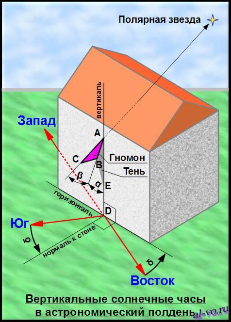 Схема расположения гномона на вертикальной повернутой к востоку стене