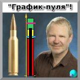 Bullet Chart на фоне портрета Стивена Фью