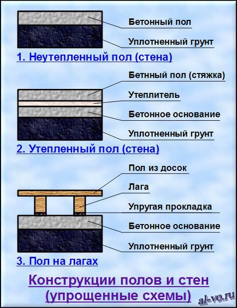 Упрощенные схемы конструкций полов и стен