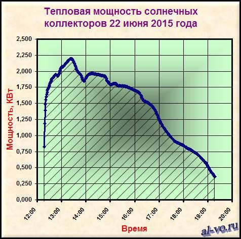 График тепловой мощности -24s