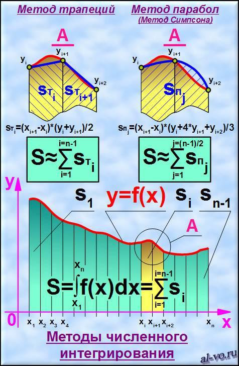 Методы численного интегрирования: метод трапеций и метод Симпсона.