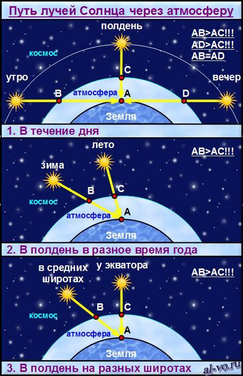 Путь лучей Солнца через атмосферу