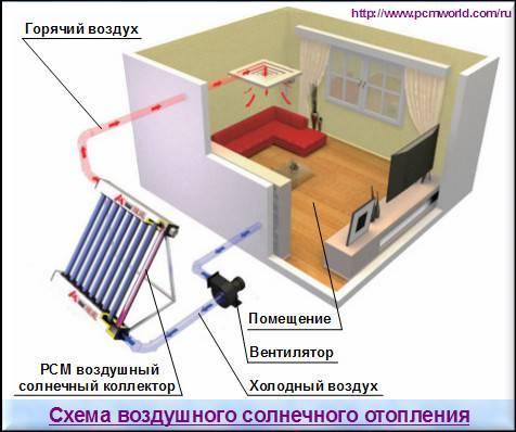 Схема воздушного солнечного отопления