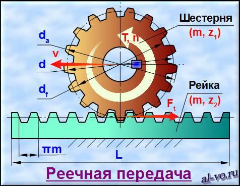 Схема реечной передачи
