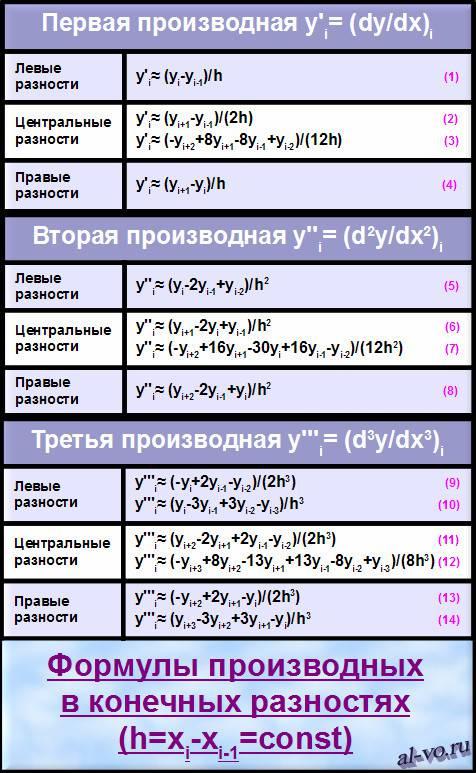 Таблица формул производных-27s